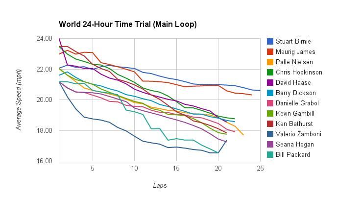 David Baxter, World 24hr Lap Times